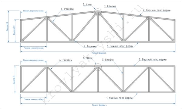 На схеме показаны трапециевидная и параллельная фермы, а пояснение к чертежу написано ниже.