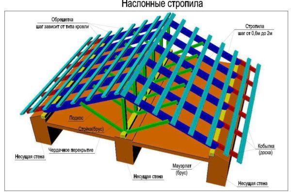 Наслонная система оптимальна для крыши с пролетом 10-16 метров.