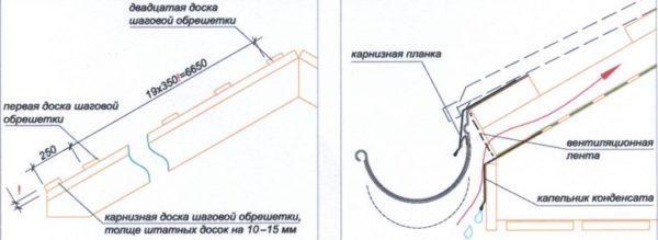 Один из вариантов оформления карнизного края