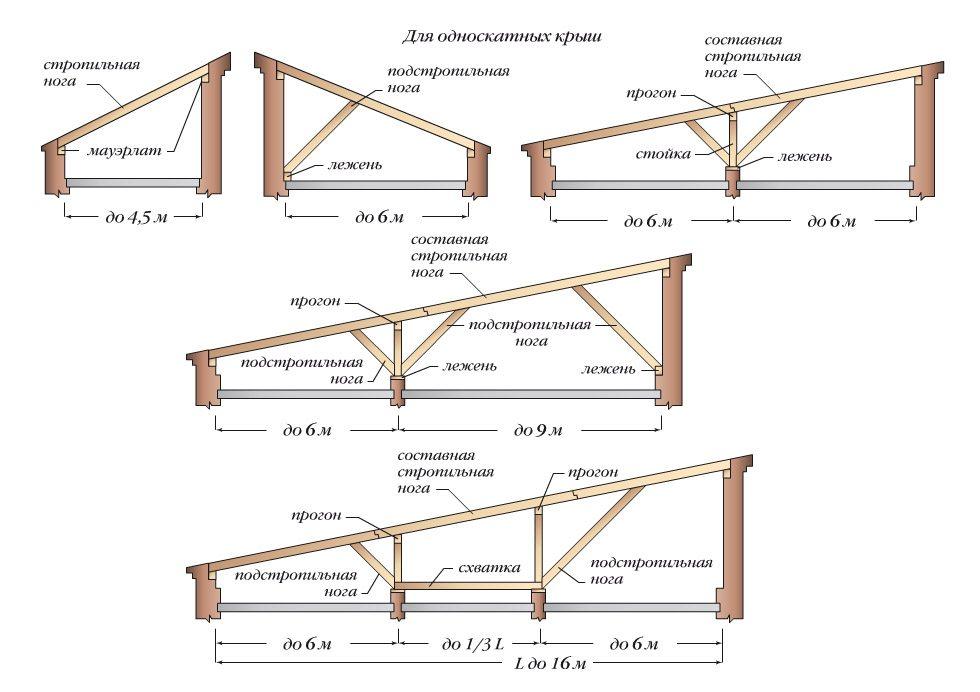 односкатная крыша конструкция
