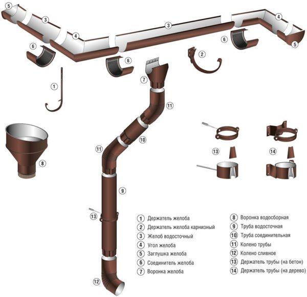 Основные элементы металлических систем