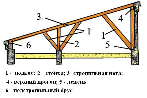 Основные элементы односкатной системы.