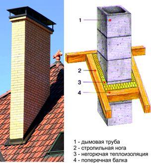 Вывод металлической дымоходной трубы через крышу из профнастила 85