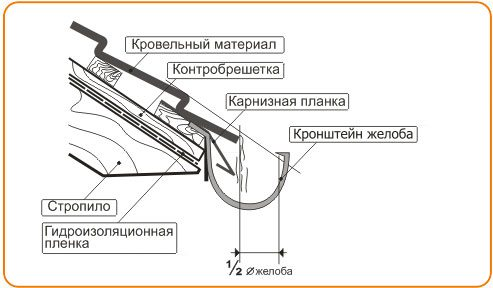Держатели водостоков: правила выбора и установки кронштейнов