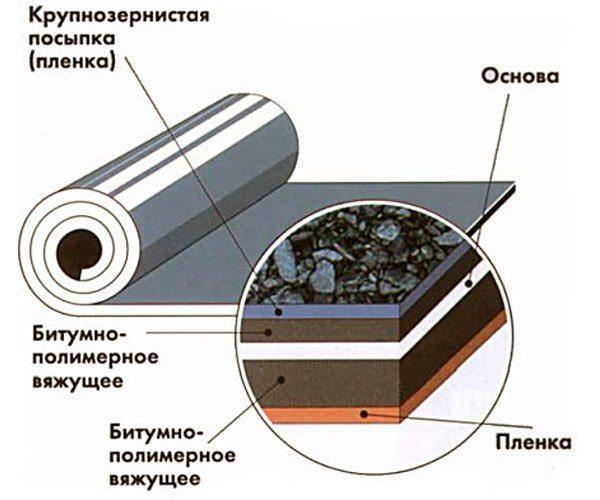 покрыть крышу гидроизолом