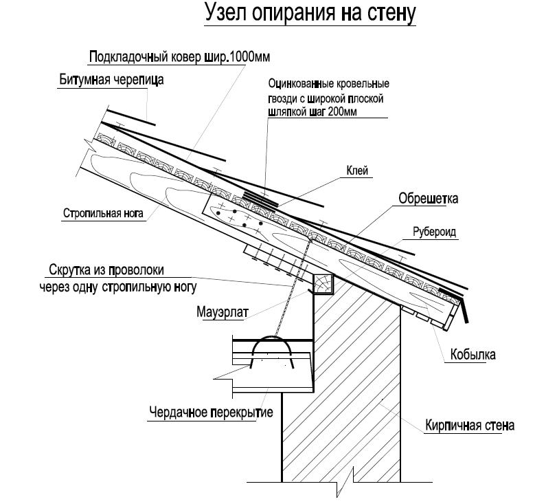 постройка крыши. Схема узла
