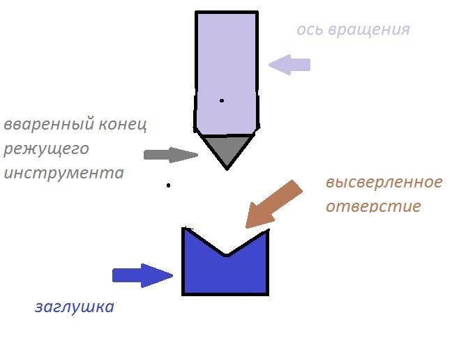 Примерная схема вращения на острие