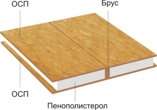 Принцип скрепления плит в деревянном каркасном доме