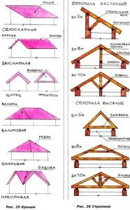 проект дома крыши