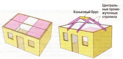 проекты домов с вальмовой крышей