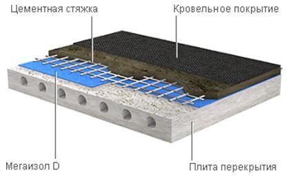 проекты коттеджей с плоской крышей