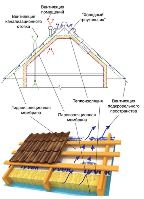 Гидроизоляции технология наклеивания