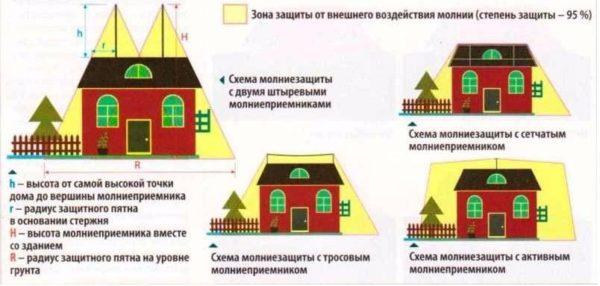Радиусы защиты для разных конструкций
