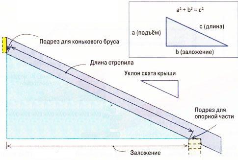 Программы расчета стропильной системы