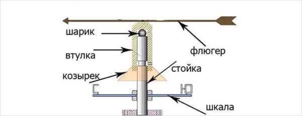 Шариковая/шарнирная система