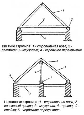 шатровая крыша стропильная система