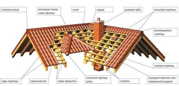 Схема черепичного перекрытия крыши
