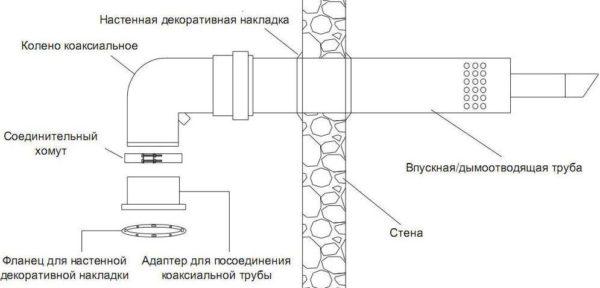 Схема горизонтального монтажа через стену – часто применяется при установке газовых котлов