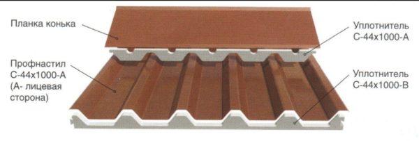 Схема использования уплотнителя для скатов из профнастила