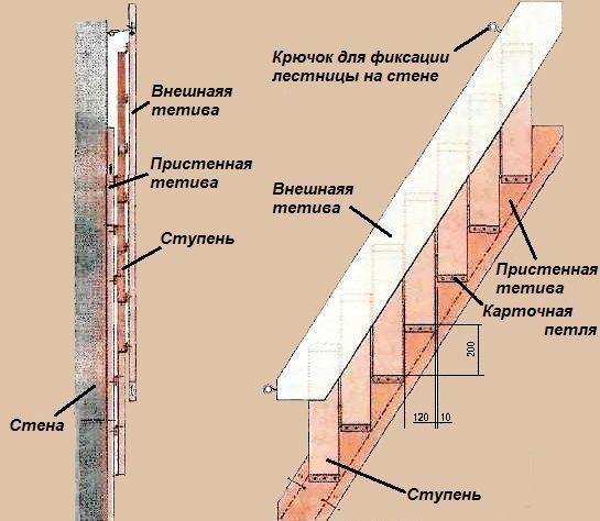 Схема изготовления откидной конструкции для чердака.