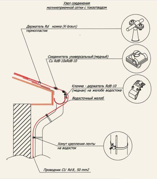 Схема крепления токоотвода и основные элементы конструкции