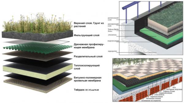 Схема обустройства инверсионного сооружения.
