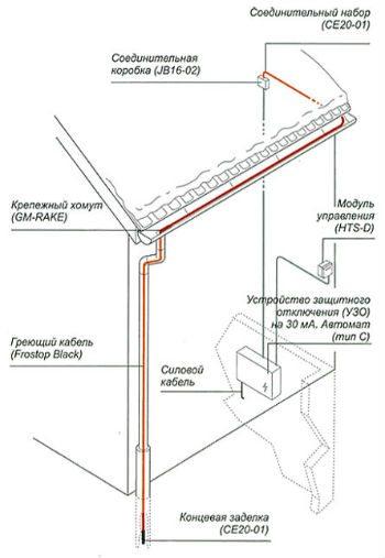Схема подключения оборудования.
