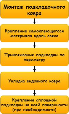 Схема процесса достаточно проста