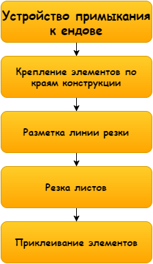 Схема процесса не отличается сложностью