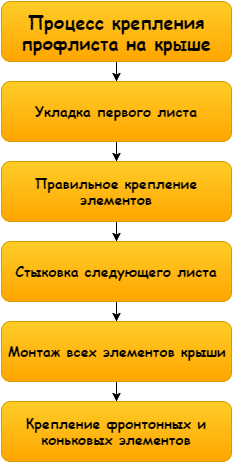 Схема проведения работ своими руками очень проста