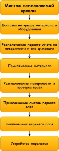 Схема работ состоит из множества этапов