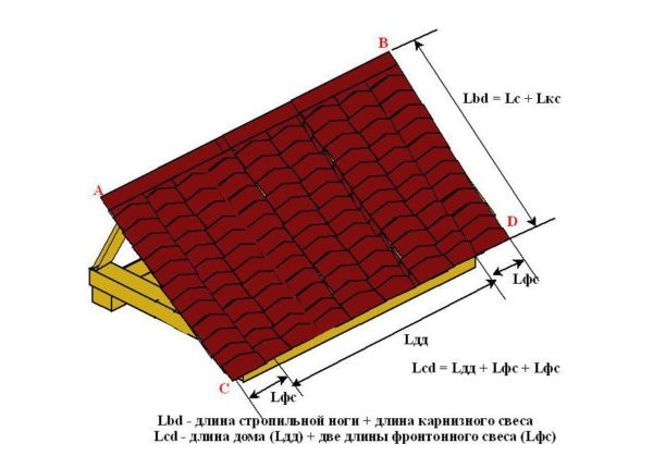 Схема расчета площади скатов