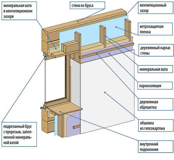 Схема теплоизоляции стены