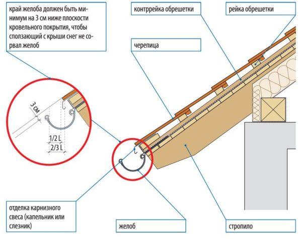 Схема установки кронштейна