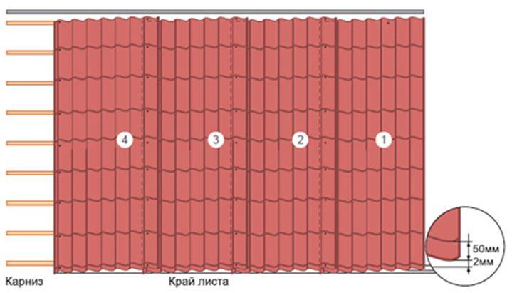 Схема установки листов металлочерепицы