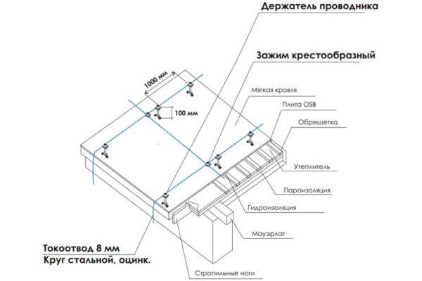 Схема устройства сетки