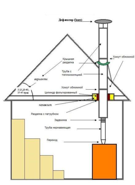 Схема вертикального монтажа через перекрытие и кровельную систему