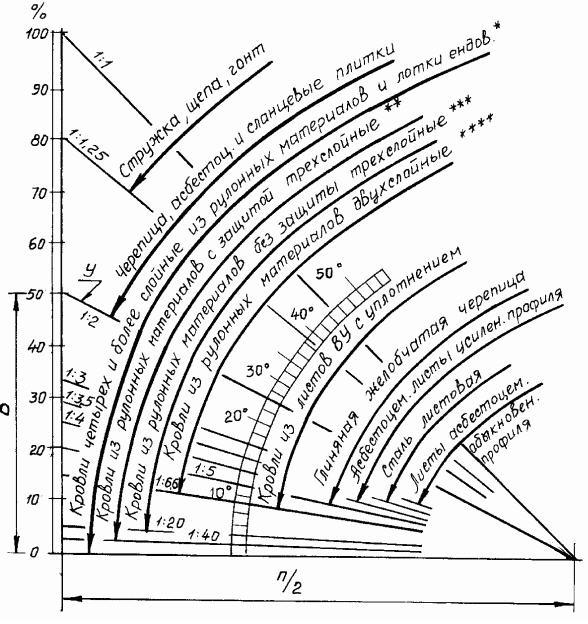 """На вертикальной шкале отложены углы в процентах, На шкале """"транспортира"""" – в градусах"""