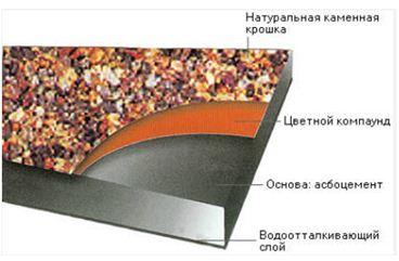 шифер волновой размеры