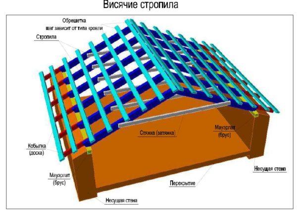 Система висячих стропил выбирается при пролете до 6 м.