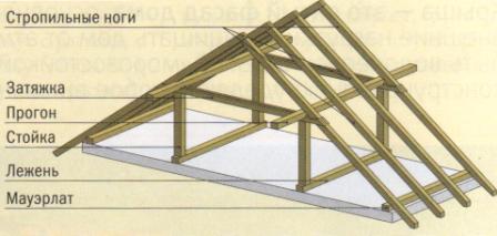 скатные крыши и их конструкции