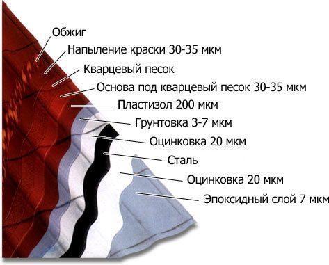 Слои металлочерепицы