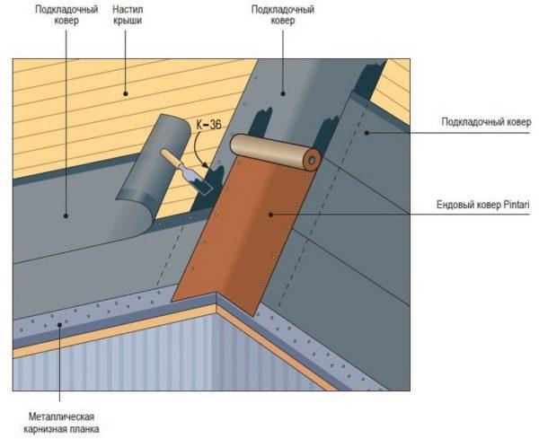 Сочетание ендовного и подкладочного материала