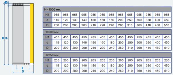 Стандартное соотношение диаметров и длин
