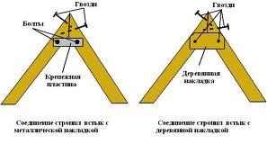 Как строить крышу