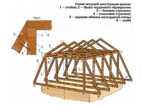 строим ломаную крышу