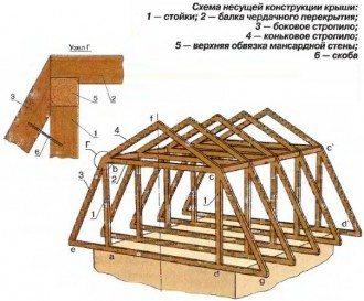 строить крышу