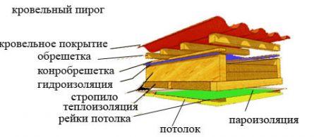 строительство крыши своими руками видео