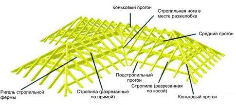 стропильная система крыши дома своими руками