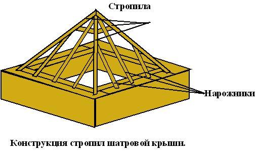 Схема стропильной системы. стропильная система шатровой крыши.